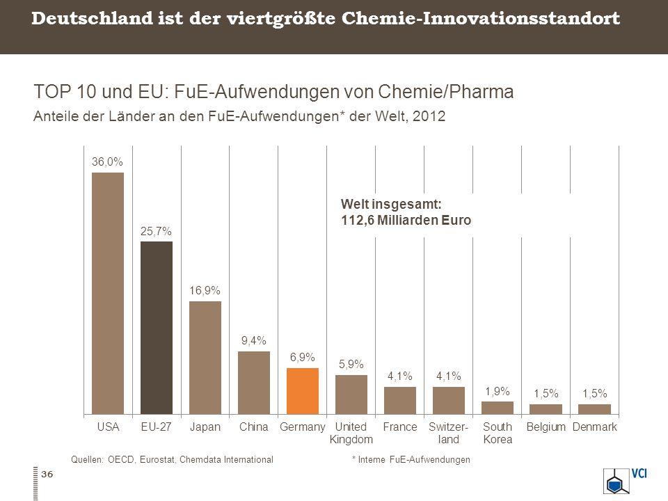 Deutschland ist der viertgrößte Chemie-Innovationsstandort TOP 10 und EU: FuE-Aufwendungen von Chemie/Pharma Anteile der Länder an den FuE-Aufwendunge