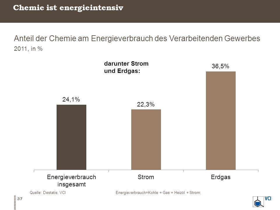 Chemie ist energieintensiv Anteil der Chemie am Energieverbrauch des Verarbeitenden Gewerbes 2011, in % Quelle: Destatis, VCIEnergieverbrauch=Kohle +