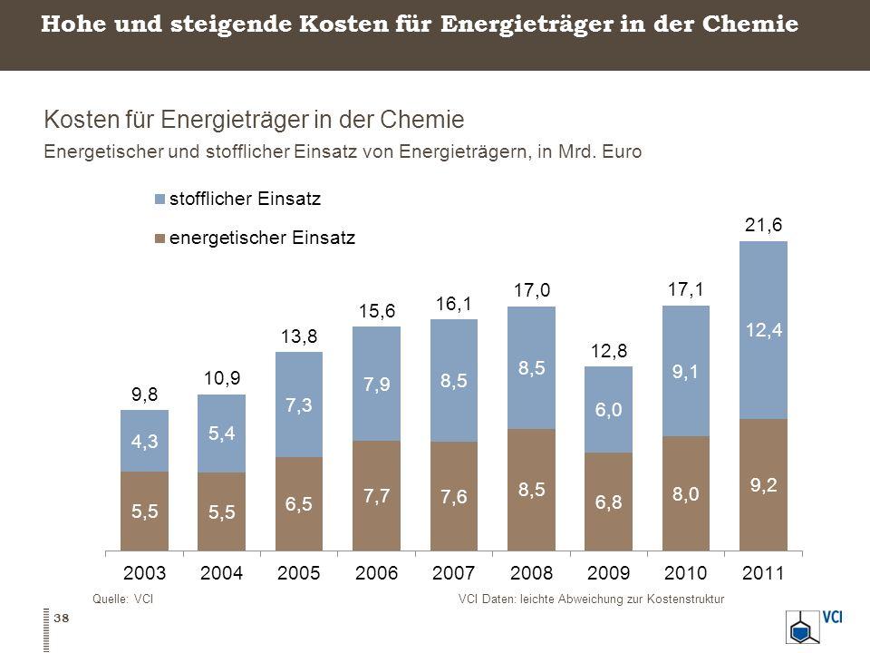 Hohe und steigende Kosten für Energieträger in der Chemie Kosten für Energieträger in der Chemie Energetischer und stofflicher Einsatz von Energieträg