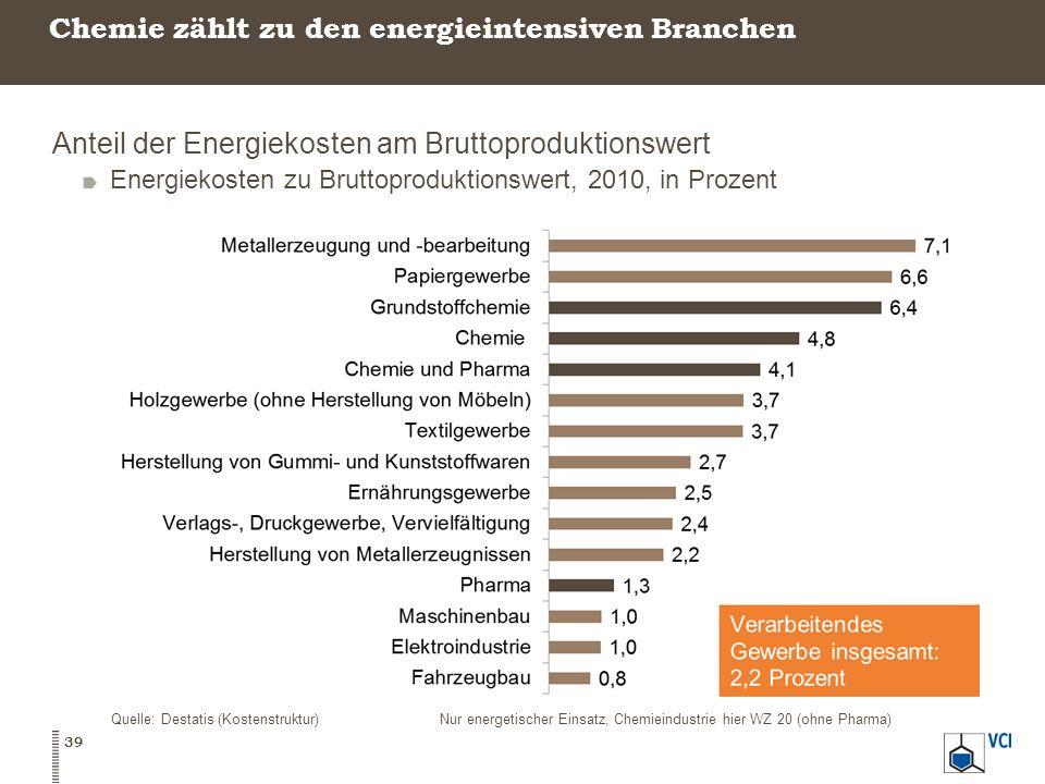 Chemie zählt zu den energieintensiven Branchen Anteil der Energiekosten am Bruttoproduktionswert Energiekosten zu Bruttoproduktionswert, 2010, in Proz