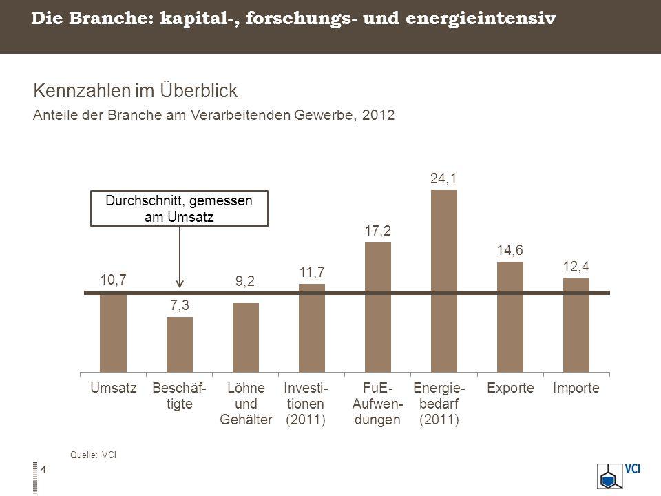 Deutschland liegt auf Platz 4 weltweit TOP 10 Chemieproduzenten der Welt Chemieumsätze in Milliarden Euro, 2012 15 Quelle: Chemdata International, VCIAnmerkung: Internationale Daten weichen von Destatis Daten ab.