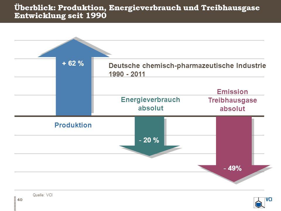 Überblick: Produktion, Energieverbrauch und Treibhausgase Entwicklung seit 1990 - 18,5 % Deutsche chemisch-pharmazeutische Industrie 1990 - 2011 Produ