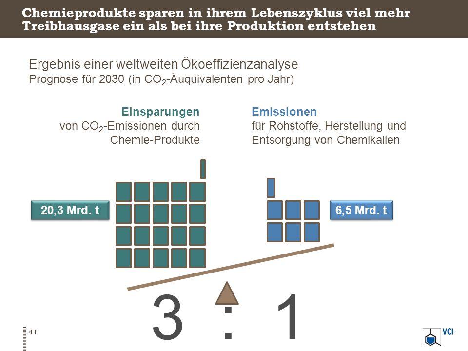 3 : 1 Chemieprodukte sparen in ihrem Lebenszyklus viel mehr Treibhausgase ein als bei ihre Produktion entstehen Ergebnis einer weltweiten Ökoeffizienz