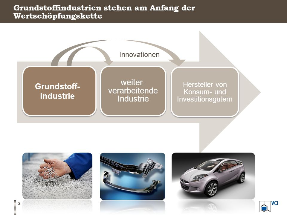 Deutschland ist der größte Chemieproduzent in Europa Anteil der Länder an den Chemieumsätzen der EU 27 In Prozent, 2012 16 Quelle: Chemdata International, VCI