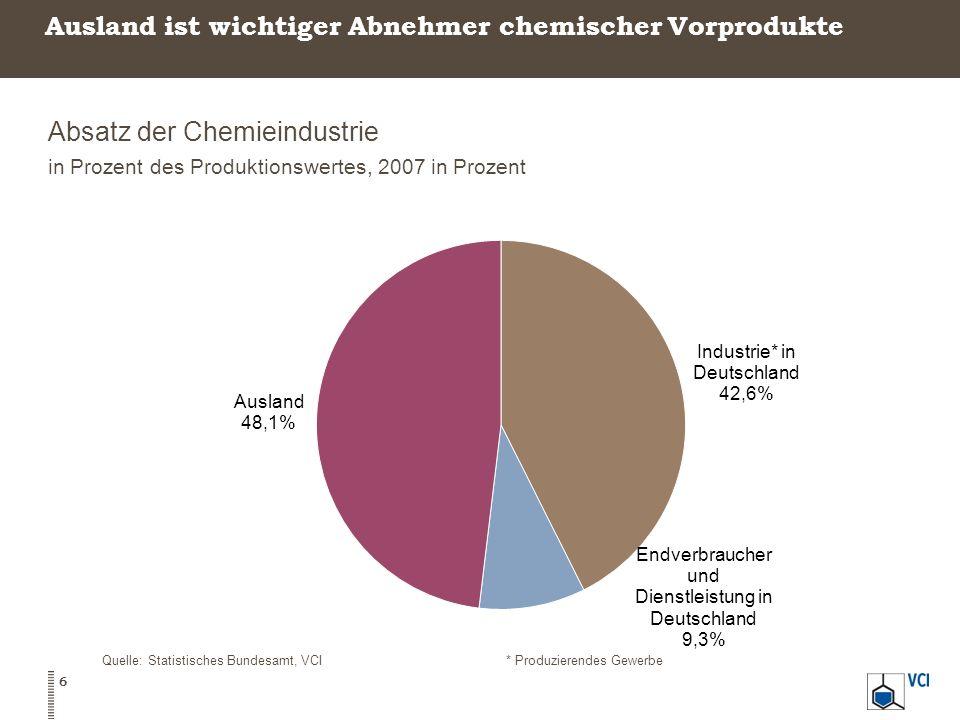 Ausland ist wichtiger Abnehmer chemischer Vorprodukte Absatz der Chemieindustrie in Prozent des Produktionswertes, 2007 in Prozent Quelle: Statistisch