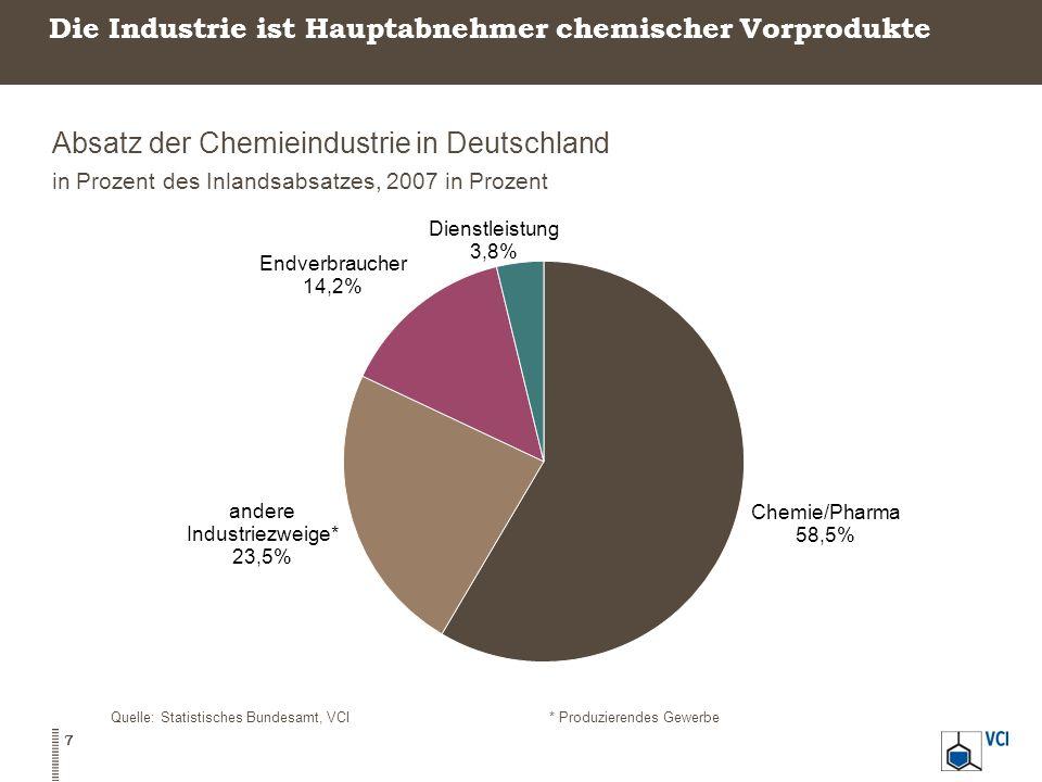 Industrie ist wichtigster Kunde der Branche Direkte Verkäufe der Chemie an inländische Industriezweige 2007, in Prozent des Inlandsabsatzes mit Industriekunden Quelle: Statistisches Bundesamt, VCI 8