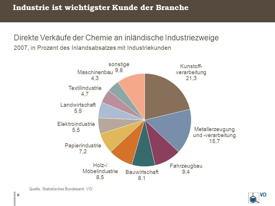 Industrie ist wichtigster Kunde der Branche Direkte Verkäufe der Chemie an inländische Industriezweige 2007, in Prozent des Inlandsabsatzes mit Indust