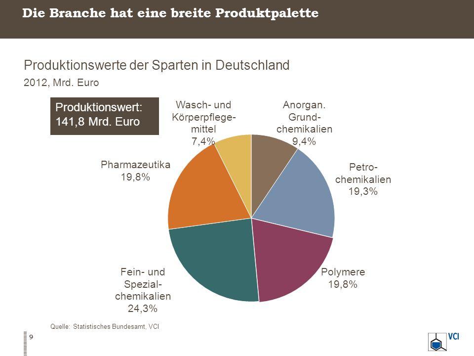 Die Branche hat eine breite Produktpalette Produktionswerte der Sparten in Deutschland 2012, Mrd. Euro Quelle: Statistisches Bundesamt, VCI 9