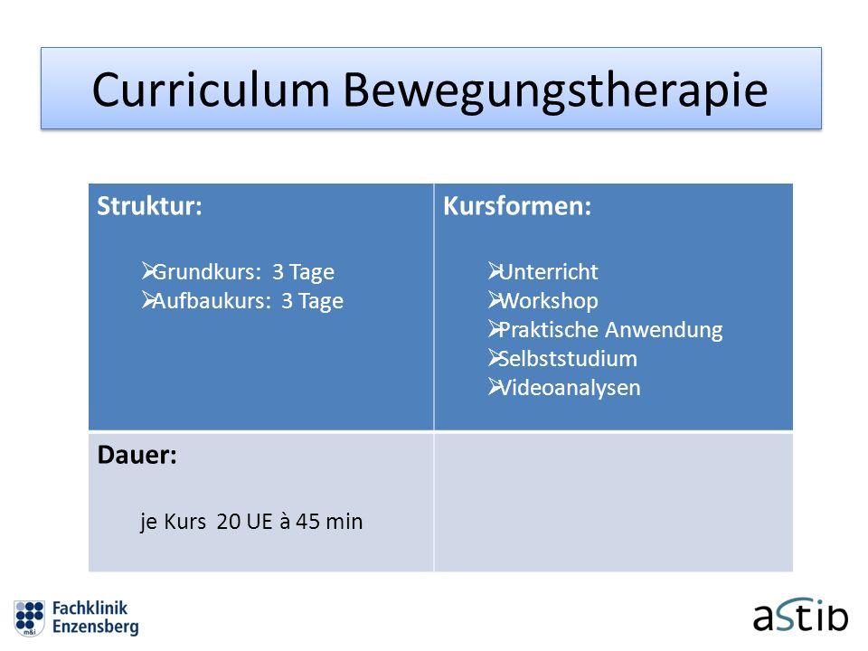 Curriculum Bewegungstherapie Struktur: Grundkurs: 3 Tage Aufbaukurs: 3 Tage Kursformen: Unterricht Workshop Praktische Anwendung Selbststudium Videoan