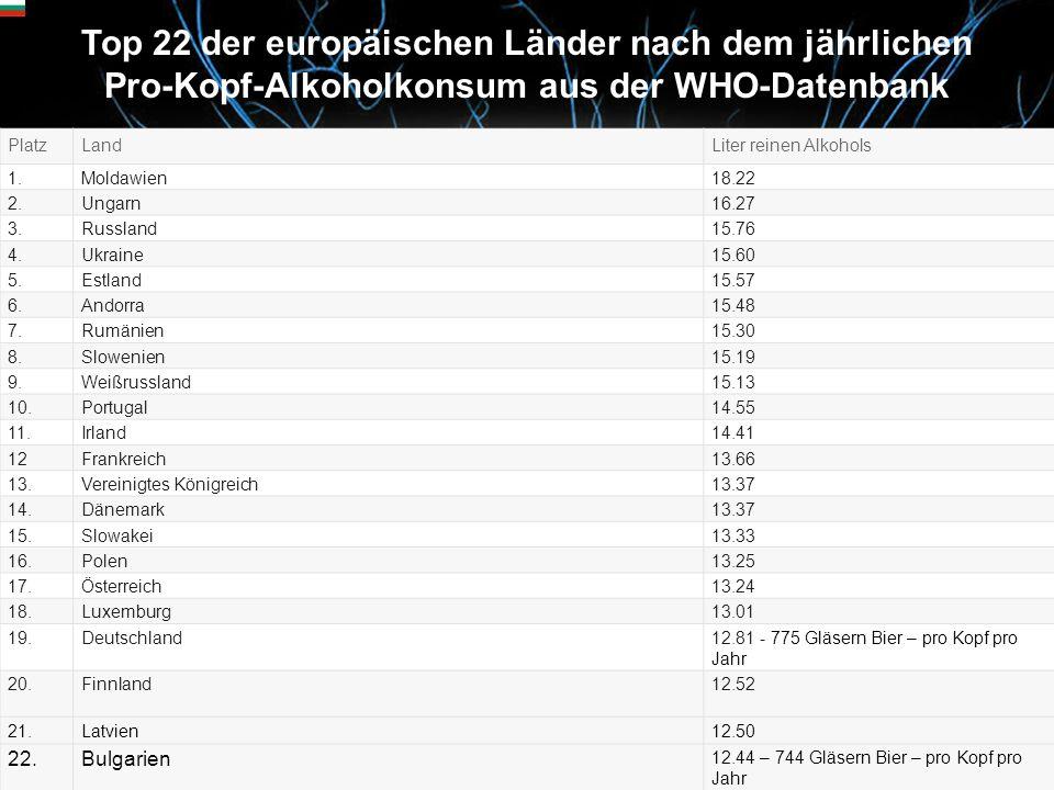 Top 22 der europäischen Länder nach dem jährlichen Pro-Kopf-Alkoholkonsum aus der WHO-Datenbank PlatzLandLiter reinen Alkohols 1.Moldawien18.22 2.Ungarn16.27 3.Russland15.76 4.Ukraine15.60 5.Estland15.57 6.Andorra15.48 7.Rumänien15.30 8.Slowenien15.19 9.Weißrussland15.13 10.Portugal14.55 11.Irland14.41 12Frankreich13.66 13.Vereinigtes Königreich13.37 14.Dänemark13.37 15.Slowakei13.33 16.Polen13.25 17.Österreich13.24 18.Luxemburg13.01 19.Deutschland12.81 - 775 Gläsern Bier – pro Kopf pro Jahr 20.Finnland12.52 21.Latvien12.50 22.Bulgarien 12.44 – 744 Gläsern Bier – pro Kopf pro Jahr