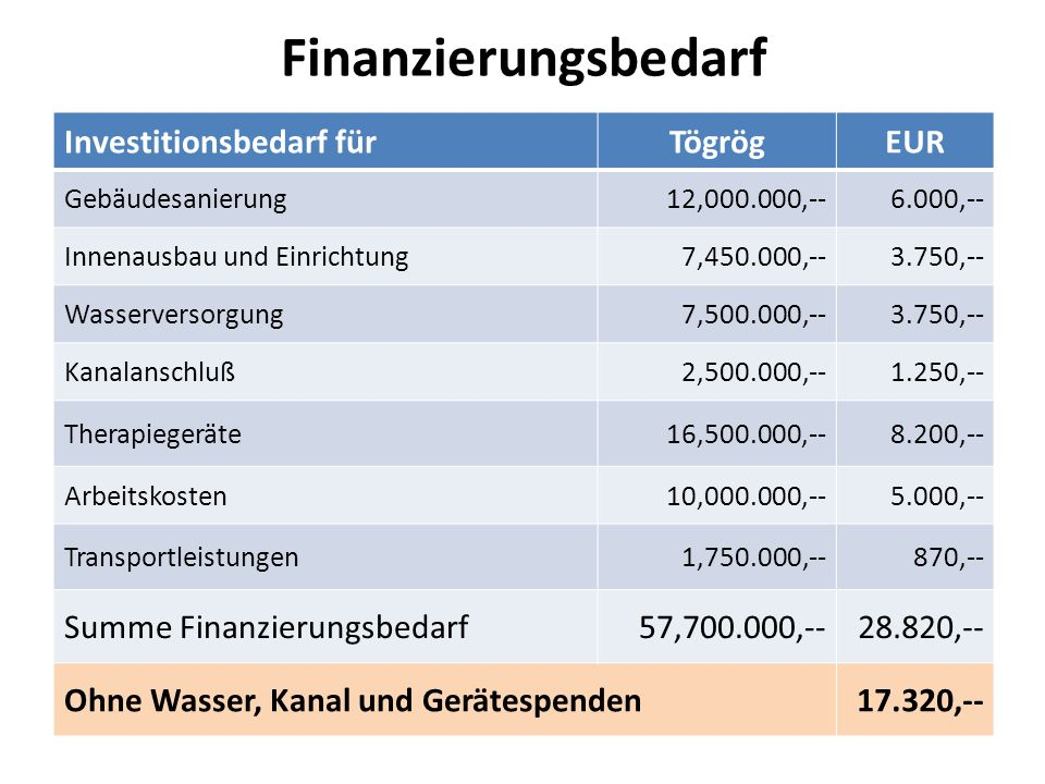 Finanzierungsbedarf Investitionsbedarf fürTögrögEUR Gebäudesanierung12,000.000,--6.000,-- Innenausbau und Einrichtung7,450.000,--3.750,-- Wasserversor