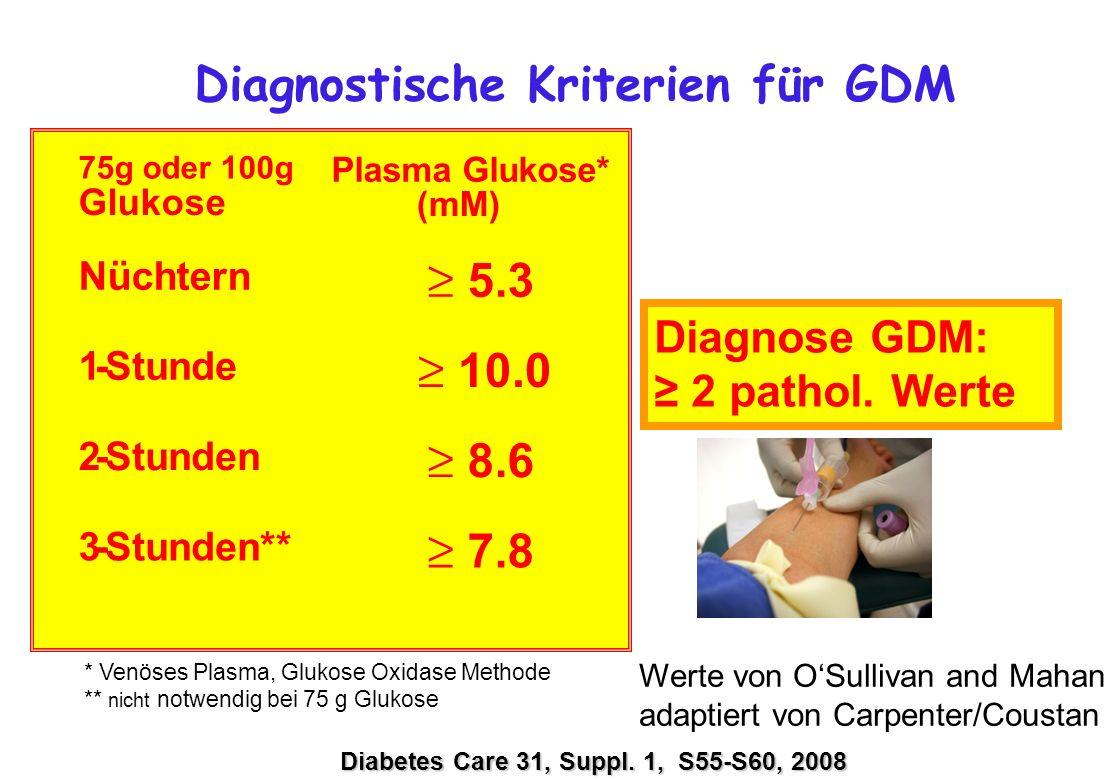 Diagnostische Kriterien für GDM * Venöses Plasma, Glukose Oxidase Methode ** nicht notwendig bei 75 g Glukose Diabetes Care 31, Suppl. 1, S55-S60, 200