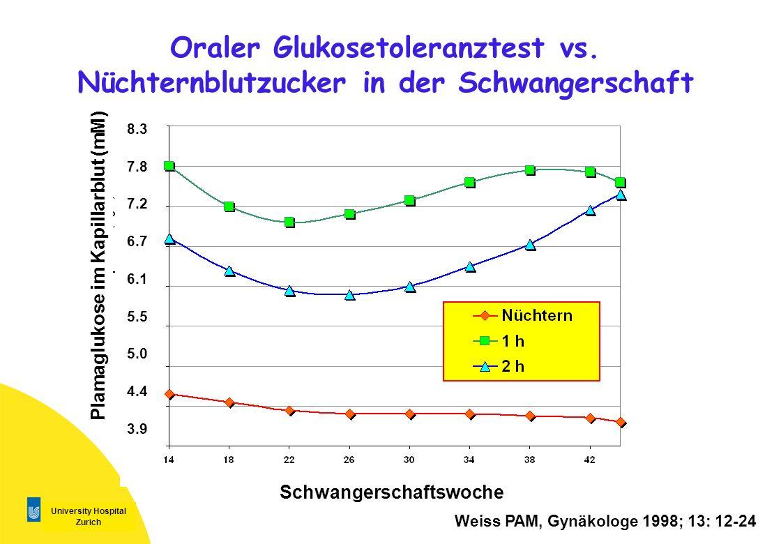 University Hospital Zurich Oraler Glukosetoleranztest vs. Nüchternblutzucker in der Schwangerschaft Weiss PAM, Gynäkologe 1998; 13: 12-24 8.3 7.8 7.2
