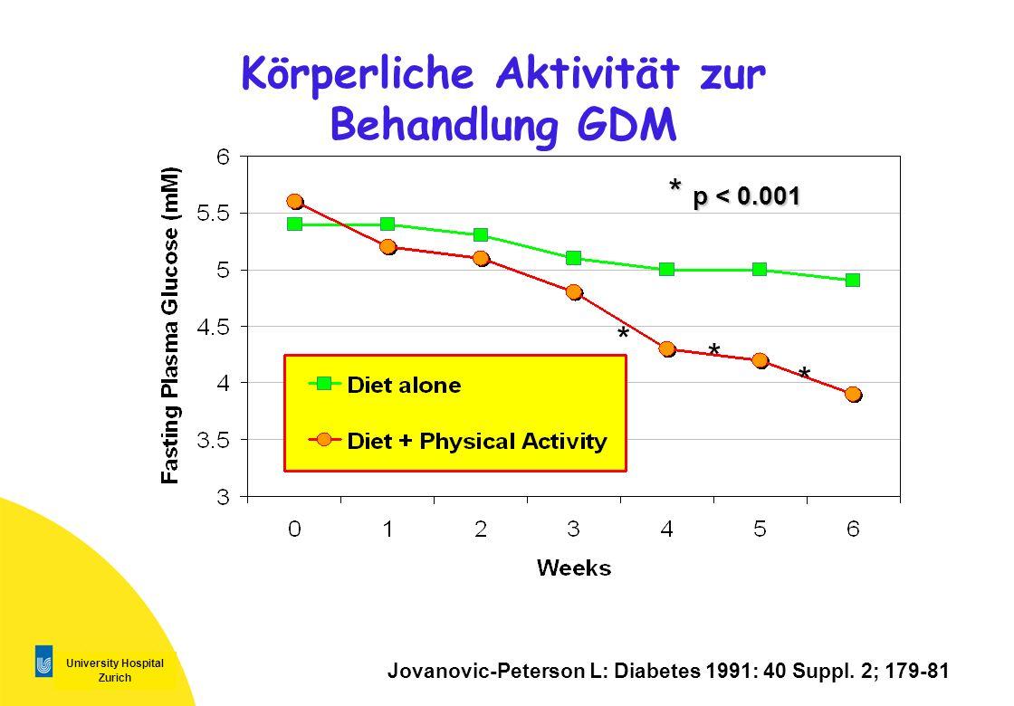 University Hospital Zurich Körperliche Aktivität zur Behandlung GDM Jovanovic-Peterson L: Diabetes 1991: 40 Suppl. 2; 179-81 * * * * p < 0.001