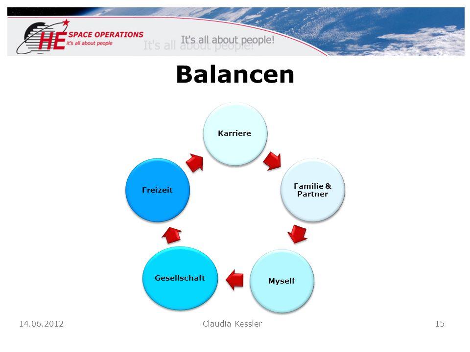 Balancen Karriere Familie & Partner Myself Gesellschaft Freizeit 14.06.2012 Claudia Kessler 15