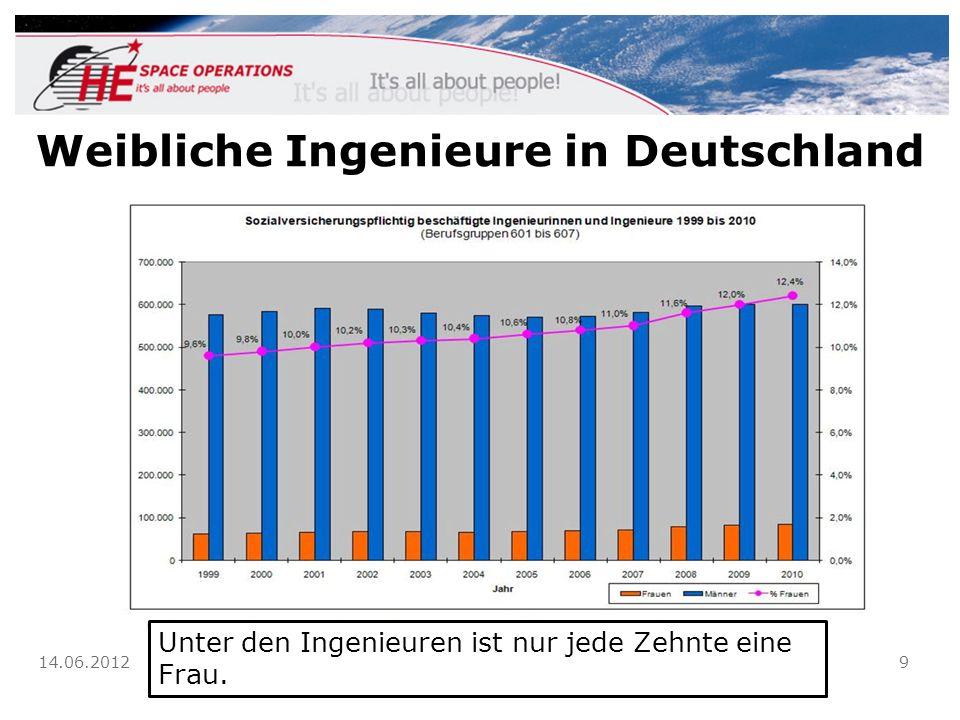 Weibliche Ingenieure in Deutschland 14.06.2012 Claudia Kessler 9 Unter den Ingenieuren ist nur jede Zehnte eine Frau.