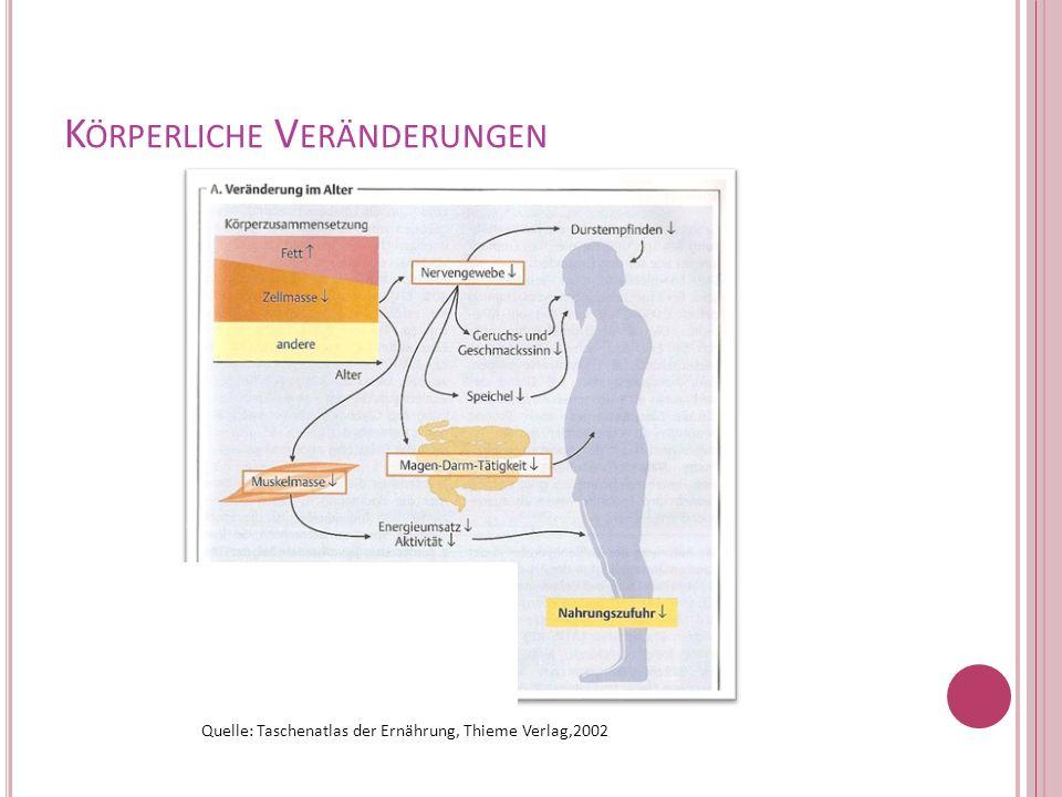 K ÖRPERLICHE V ERÄNDERUNGEN Quelle: Taschenatlas der Ernährung, Thieme Verlag,2002