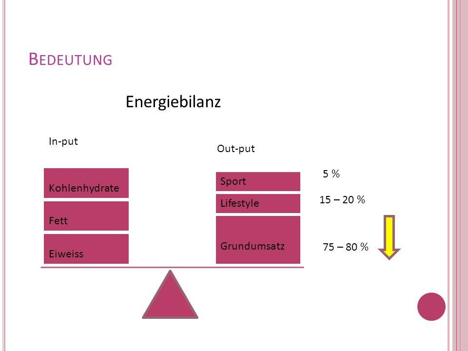 B EDEUTUNG Kohlenhydrate Fett Eiweiss Sport Lifestyle Grundumsatz 5 % 15 – 20 % 75 – 80 % Energiebilanz In-put Out-put