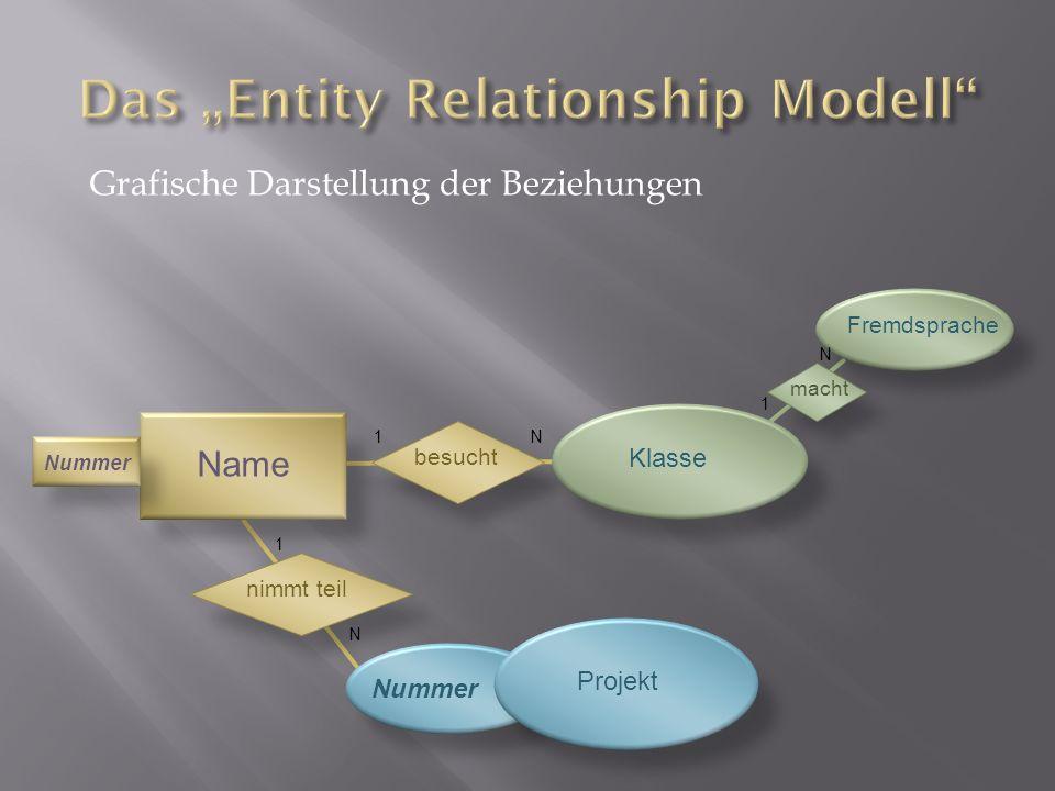 Nummer Name Klasse Fremdsprache Projekt Nummer besucht nimmt teil macht Grafische Darstellung der Beziehungen 1N 1 N 1 N