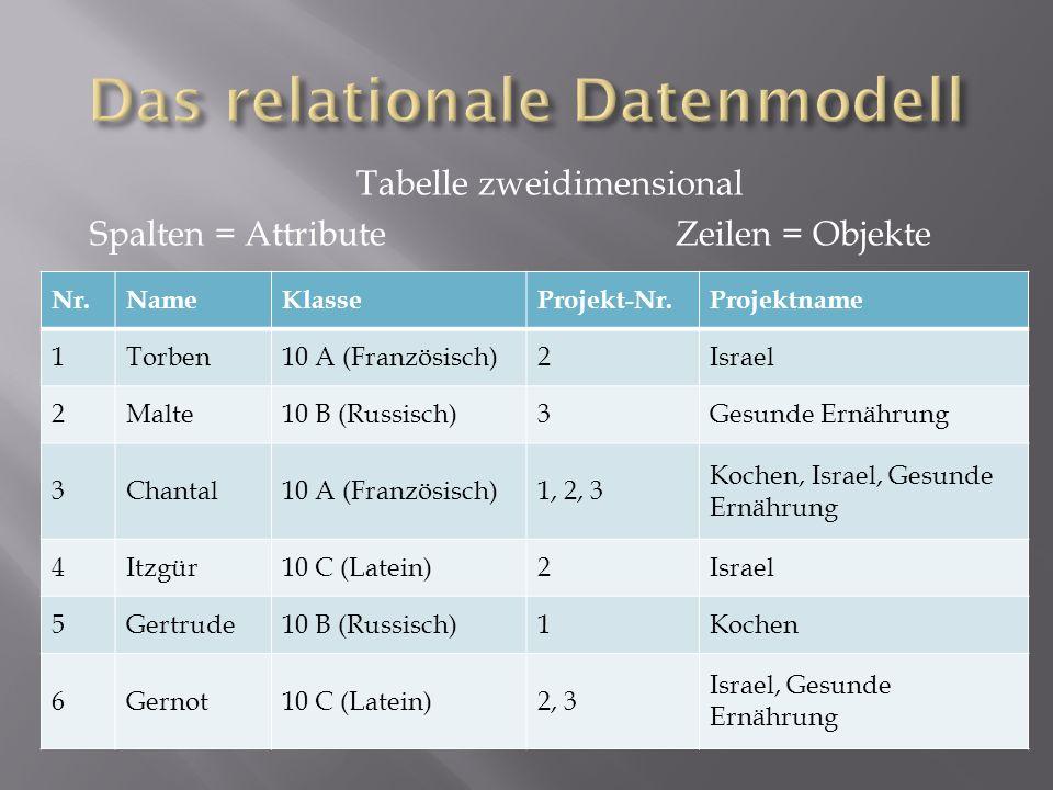 Tabelle zweidimensional Spalten = AttributeZeilen = Objekte Nr.NameKlasseProjekt-Nr.Projektname 1Torben10 A (Französisch)2Israel 2Malte10 B (Russisch)