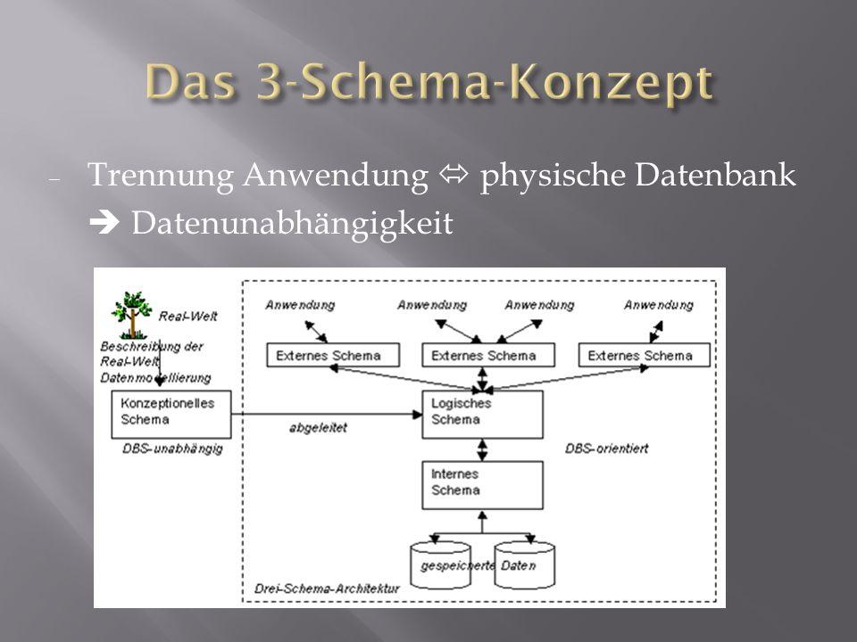 Trennung Anwendung physische Datenbank Datenunabhängigkeit