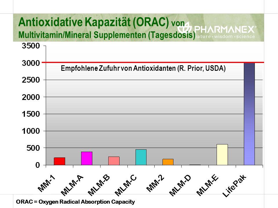 Antioxidative Kapazität (ORAC) von Multivitamin/Mineral Supplementen (Tagesdosis) Empfohlene Zufuhr von Antioxidanten (R. Prior, USDA) ORAC = Oxygen R