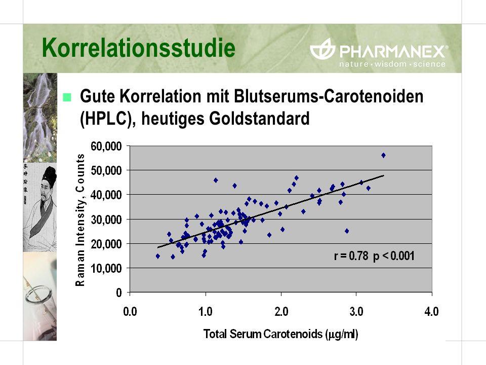 Korrelationsstudie n Gute Korrelation mit Blutserums-Carotenoiden (HPLC), heutiges Goldstandard