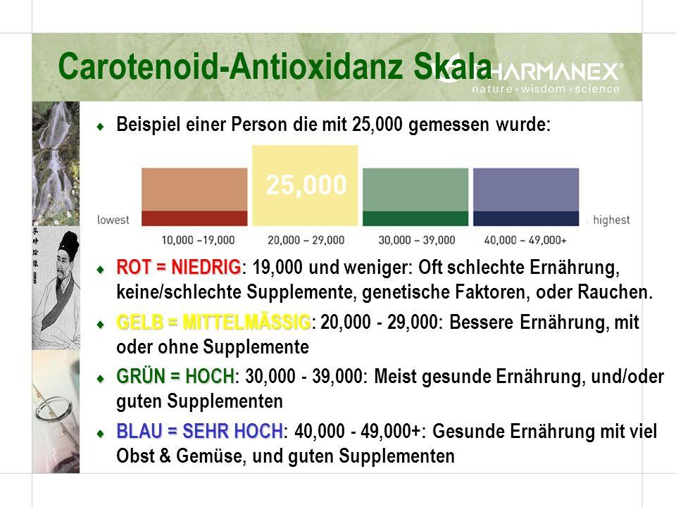 Beispiel einer Person die mit 25,000 gemessen wurde: ROT = NIEDRIG ROT = NIEDRIG: 19,000 und weniger: Oft schlechte Ernährung, keine/schlechte Supplemente, genetische Faktoren, oder Rauchen.