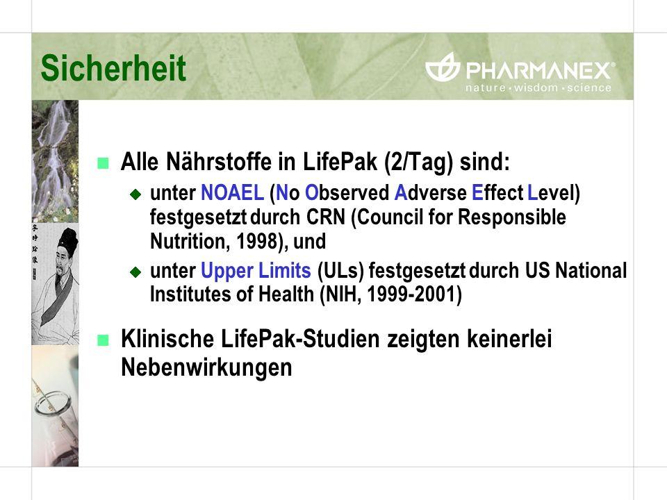 Sicherheit n Alle Nährstoffe in LifePak (2/Tag) sind: unter NOAEL (No Observed Adverse Effect Level) festgesetzt durch CRN (Council for Responsible Nutrition, 1998), und unter Upper Limits (ULs) festgesetzt durch US National Institutes of Health (NIH, 1999-2001) n Klinische LifePak-Studien zeigten keinerlei Nebenwirkungen