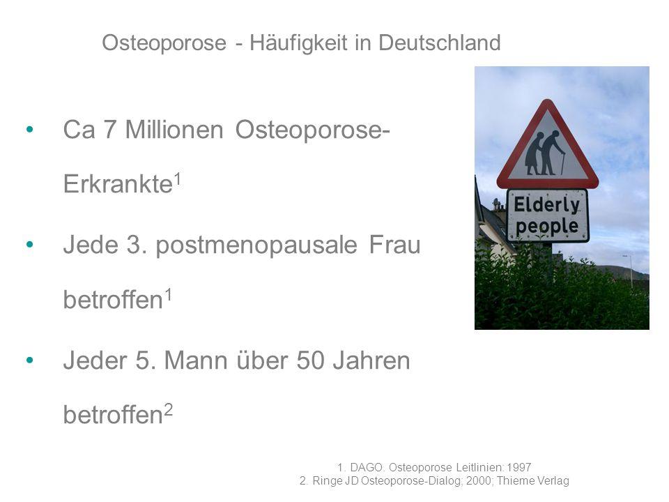 Osteoporose - Häufigkeit in Deutschland Ca 7 Millionen Osteoporose- Erkrankte 1 Jede 3. postmenopausale Frau betroffen 1 Jeder 5. Mann über 50 Jahren
