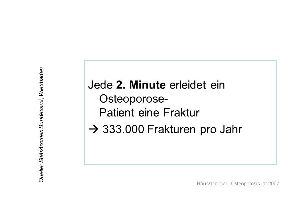 Quelle: Statistisches Bundesamt, Wiesbaden Jede 2. Minute erleidet ein Osteoporose- Patient eine Fraktur 333.000 Frakturen pro Jahr Häussler et al., O