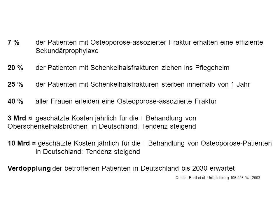 7 % der Patienten mit Osteoporose-assozierter Fraktur erhalten eine effiziente Sekundärprophylaxe 20 % der Patienten mit Schenkelhalsfrakturen ziehen