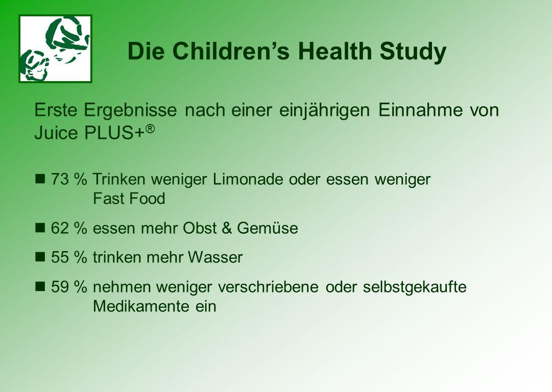 Erste Ergebnisse nach einer einjährigen Einnahme von Juice PLUS+ ® 73 % Trinken weniger Limonade oder essen weniger Fast Food 62 % essen mehr Obst & G