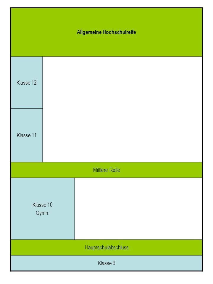 Allgemeine Hochschulreife Klasse 12 Klasse 11 Mittlere Reife Klasse 10 Gymn. Hauptschulabschluss Klasse 9