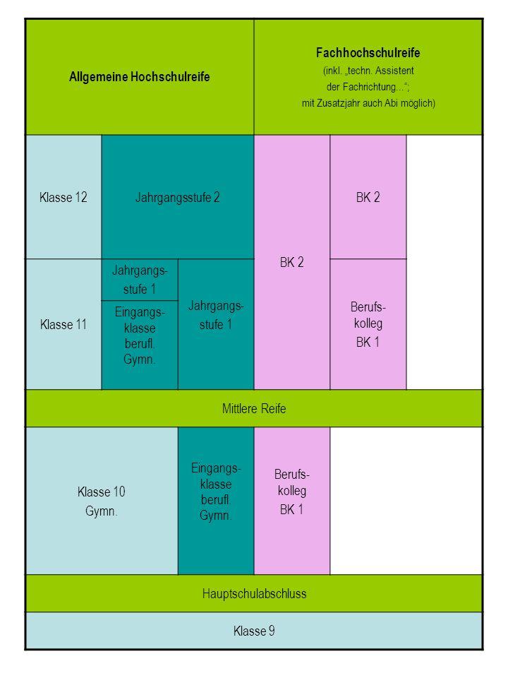 Allgemeine Hochschulreife Fachhochschulreife (inkl. techn. Assistent der Fachrichtung...; mit Zusatzjahr auch Abi möglich) Klasse 12Jahrgangsstufe 2 B