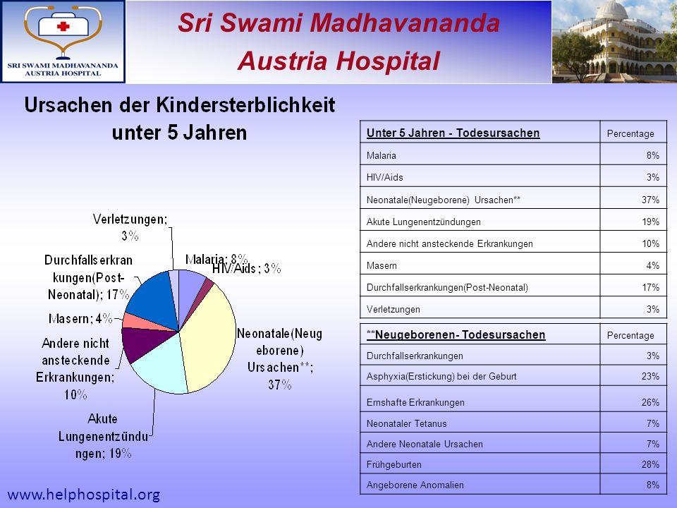 Sri Swami Madhavananda Austria Hospital Unter 5 Jahren - Todesursachen Percentage Malaria8% HIV/Aids3% Neonatale(Neugeborene) Ursachen**37% Akute Lungenentzündungen19% Andere nicht ansteckende Erkrankungen10% Masern4% Durchfallserkrankungen(Post-Neonatal)17% Verletzungen3% **Neugeborenen- Todesursachen Percentage Durchfallserkrankungen3% Asphyxia(Erstickung) bei der Geburt23% Ernshafte Erkrankungen26% Neonataler Tetanus7% Andere Neonatale Ursachen7% Frühgeburten28% Angeborene Anomalien8% www.helphospital.org