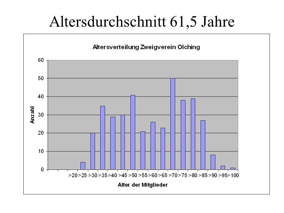Altersdurchschnitt 61,5 Jahre