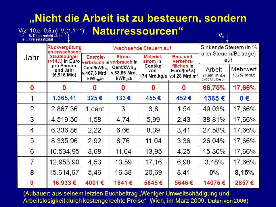 (Aubauer: aus seinem letzten Buchbeitrag Weniger Umweltschädigung und Arbeitslosigkeit durch kostengerechte Preise Wien, im März 2009, Daten von 2006 ) Nicht die Arbeit ist zu besteuern, sondern Naturressourcen V(z=10,e=0.5,n)=V 0 (1.1 n -1) V0V0 z..