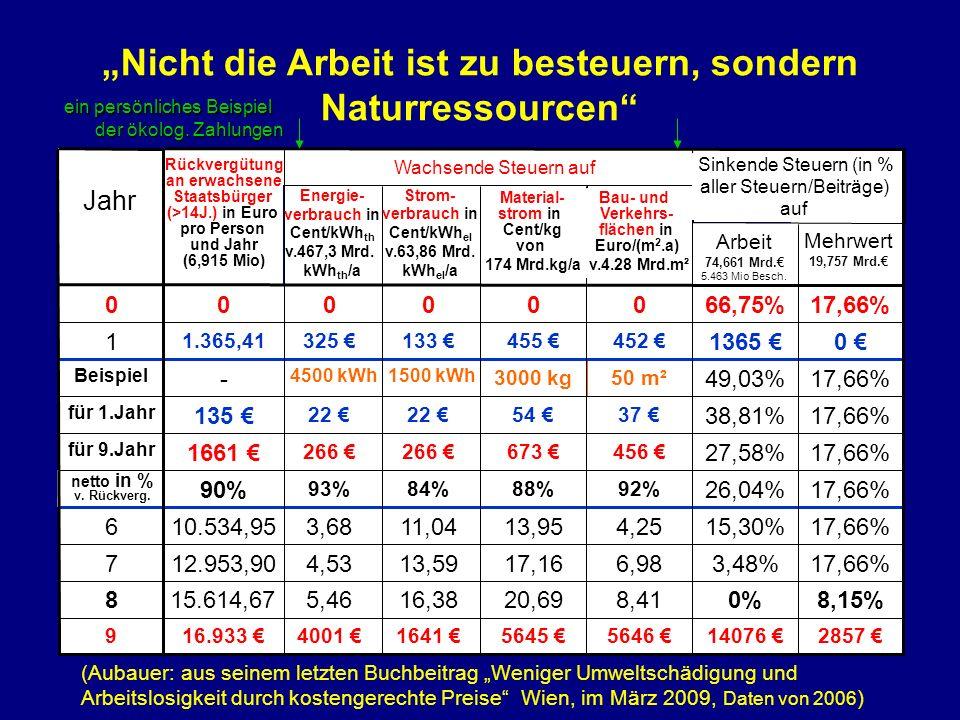 (Aubauer: aus seinem letzten Buchbeitrag Weniger Umweltschädigung und Arbeitslosigkeit durch kostengerechte Preise Wien, im März 2009, Daten von 2006