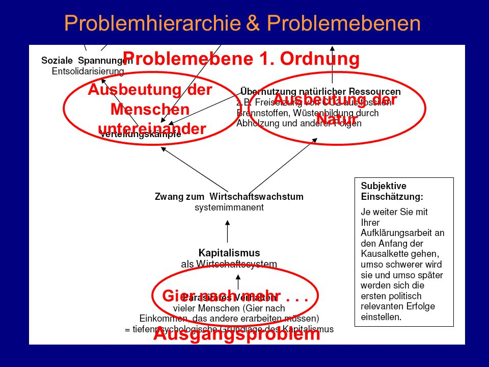 Problemhierarchie & Problemebenen Gier nach mehr... Ausbeutung der Menschen untereinander Ausbeutung der Natur Problemebene 1. Ordnung Ausgangsproblem