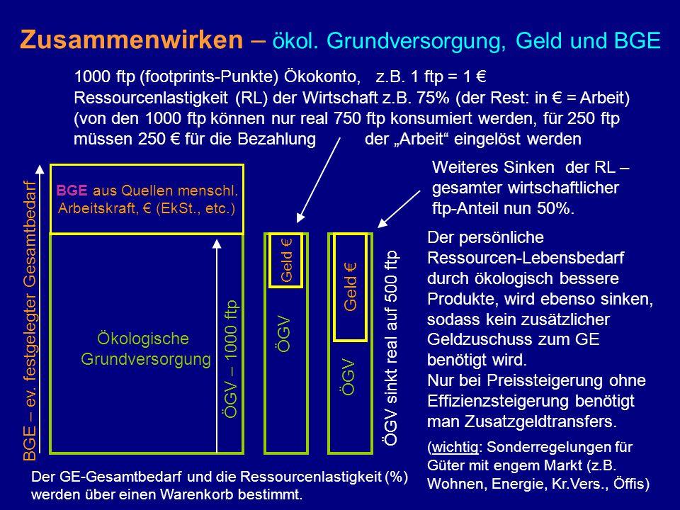 Zusammenwirken – ökol. Grundversorgung, Geld und BGE BGE aus Quellen menschl. Arbeitskraft, (EkSt., etc.) Ökologische Grundversorgung 1000 ftp (footpr
