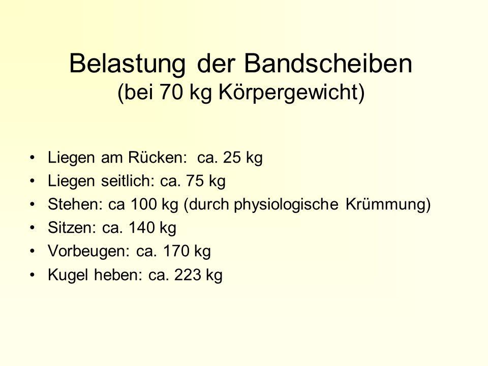Belastung der Bandscheiben (bei 70 kg Körpergewicht) Liegen am Rücken: ca. 25 kg Liegen seitlich: ca. 75 kg Stehen: ca 100 kg (durch physiologische Kr