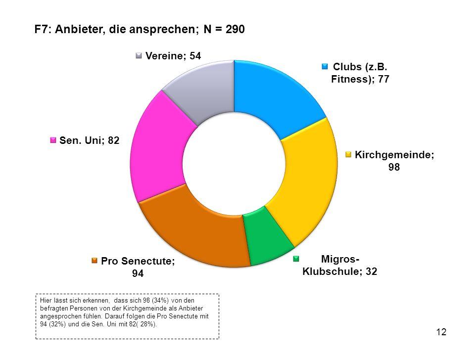 12 Hier lässt sich erkennen, dass sich 98 (34%) von den befragten Personen von der Kirchgemeinde als Anbieter angesprochen fühlen.