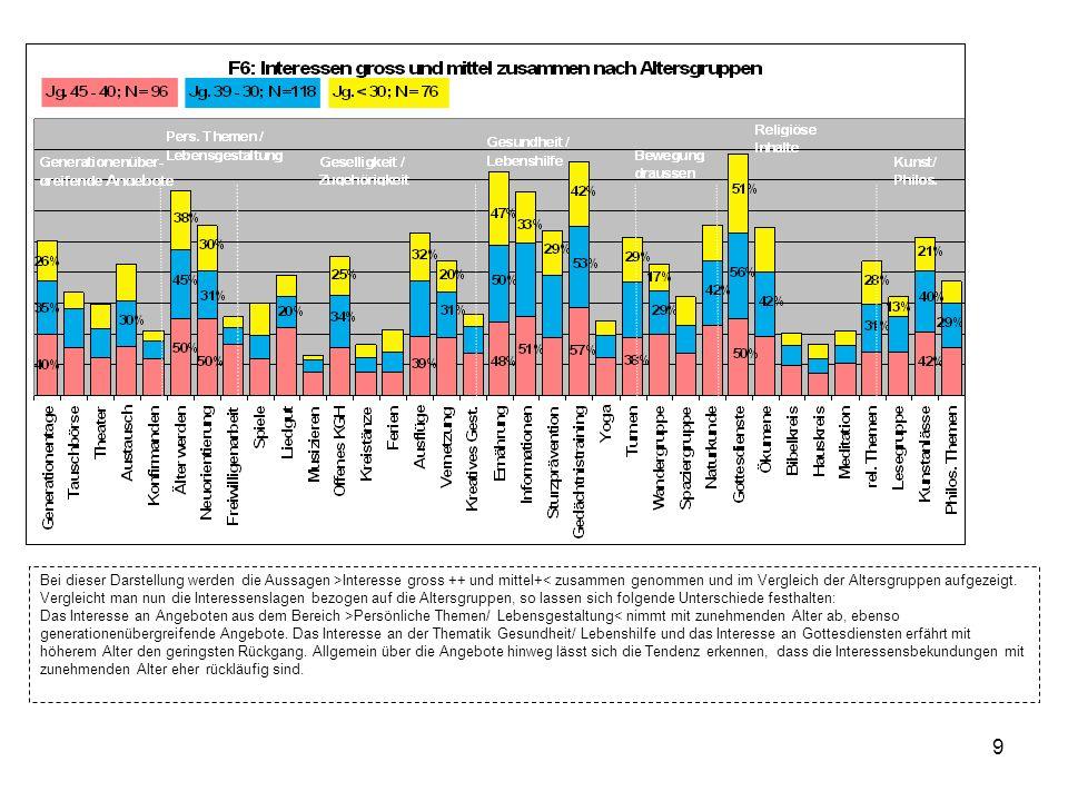 9 Bei dieser Darstellung werden die Aussagen >Interesse gross ++ und mittel+< zusammen genommen und im Vergleich der Altersgruppen aufgezeigt.