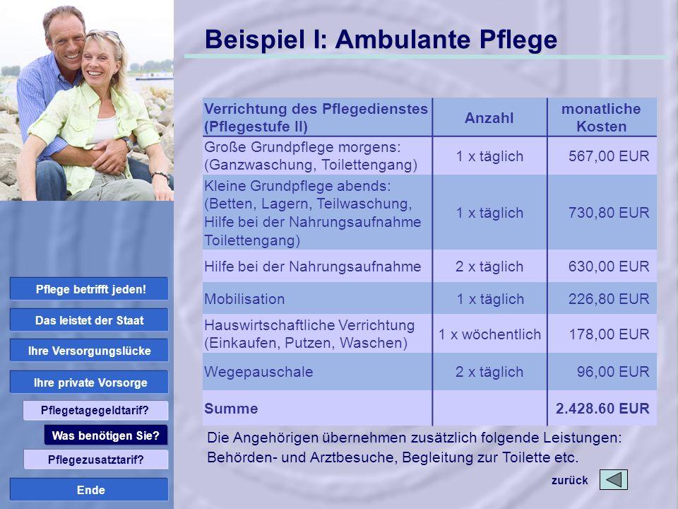 Ende Beispiel I: Ambulante Pflege zurück Verrichtung des Pflegedienstes (Pflegestufe II) Anzahl monatliche Kosten Große Grundpflege morgens: (Ganzwasc