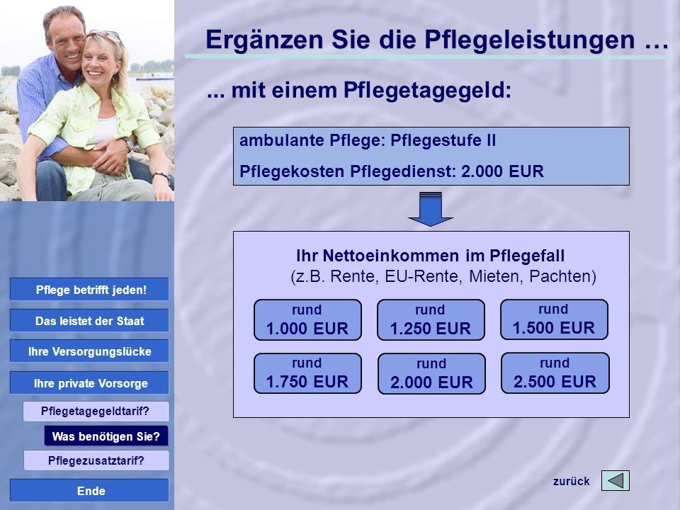 Ende Ergänzen Sie die Pflegeleistungen …... mit einem Pflegetagegeld: rund 1.000 EUR Ihr Nettoeinkommen im Pflegefall (z.B. Rente, EU-Rente, Mieten, P