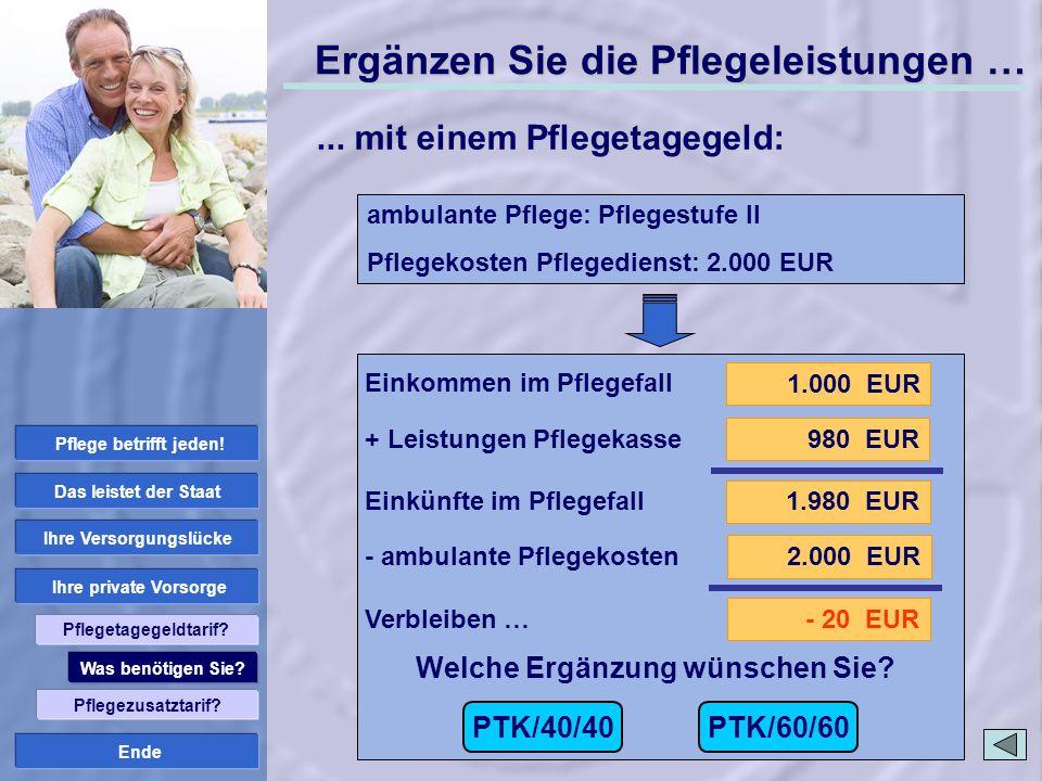 Ende 1.000 EUR 1.980 EUR 980 EUR 2.000 EUR - 20 EUR PTK/40/40 Welche Ergänzung wünschen Sie? PTK/60/60 Einkommen im Pflegefall + Leistungen Pflegekass