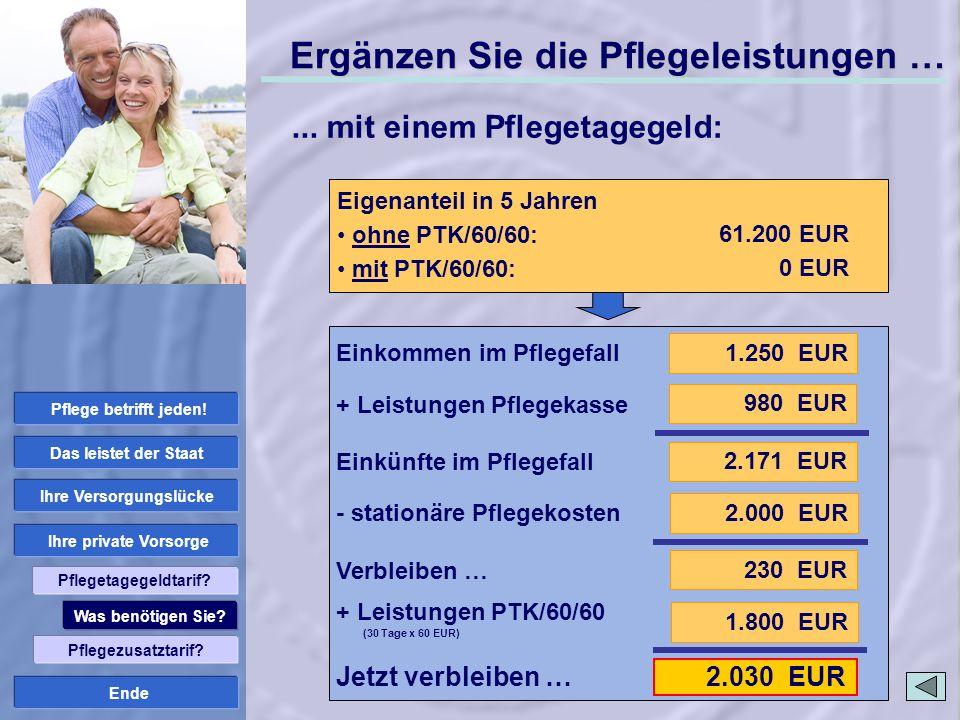 Ende 2.030 EUR ambulante Pflege: Pflegestufe II Pflegekosten Pflegedienst: 2.000 EUR Ergänzen Sie die Pflegeleistungen … 1.250 EUR 2.171 EUR 980 EUR 2