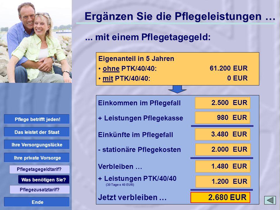 Ende 2.680 EUR ambulante Pflege: Pflegestufe II Pflegekosten Pflegedienst: 2.000 EUR Ergänzen Sie die Pflegeleistungen … 2.500 EUR 3.480 EUR 980 EUR 2