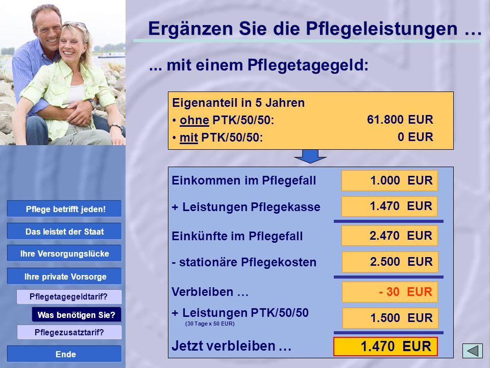 Ende 1.470 EUR Stationäre Pflege: Pflegestufe III Pflegekosten Pflegeheim: 2.500 EUR Ergänzen Sie die Pflegeleistungen … 1.000 EUR 2.470 EUR 1.470 EUR